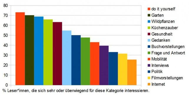 Grafik mit den Ergebnissen der Umfrage zur Beliebtheit unserer Kategorien hier am Blog.