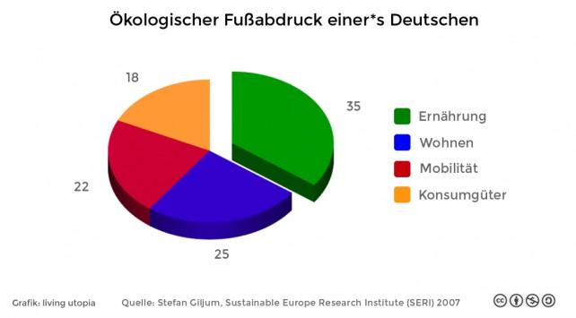 Ein Tortendiagramm, welches die verschiedenen Bereiche des ökologischen Fußabdrucks einer*s Deutschen zeigt: 35% sind Ernährung!