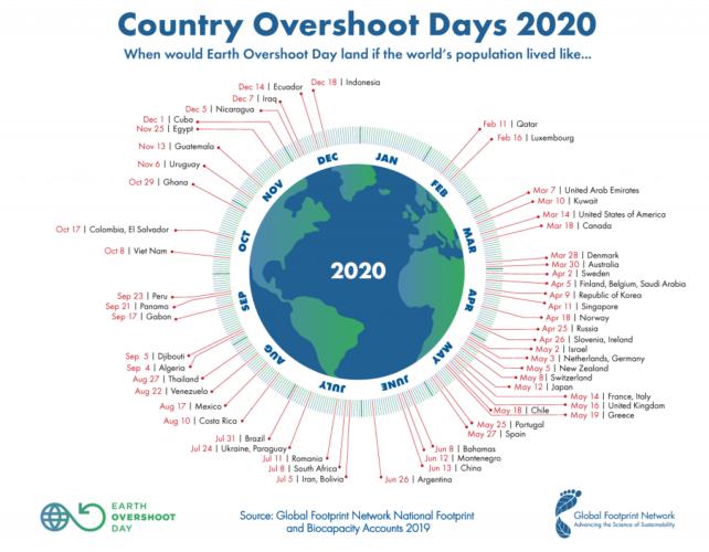 Grafik des Earth Overshoot Day 2020 in verschiedenen Ländern - von 11. Februar in Qatar bis 18. Dezember in Indonesien